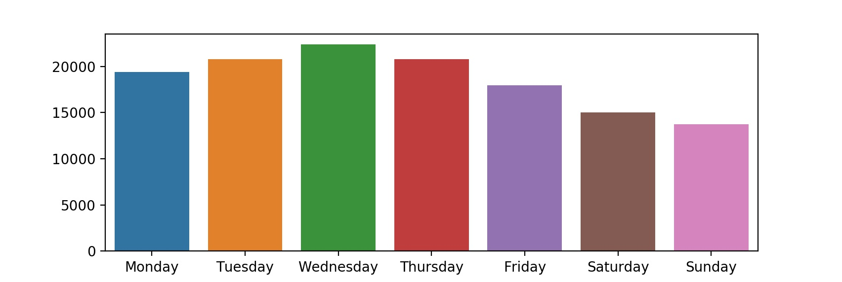 manhattan-weekday-graph