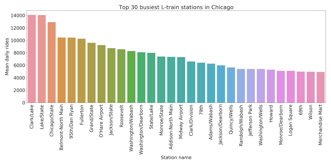 chicago_stations_traffic_2