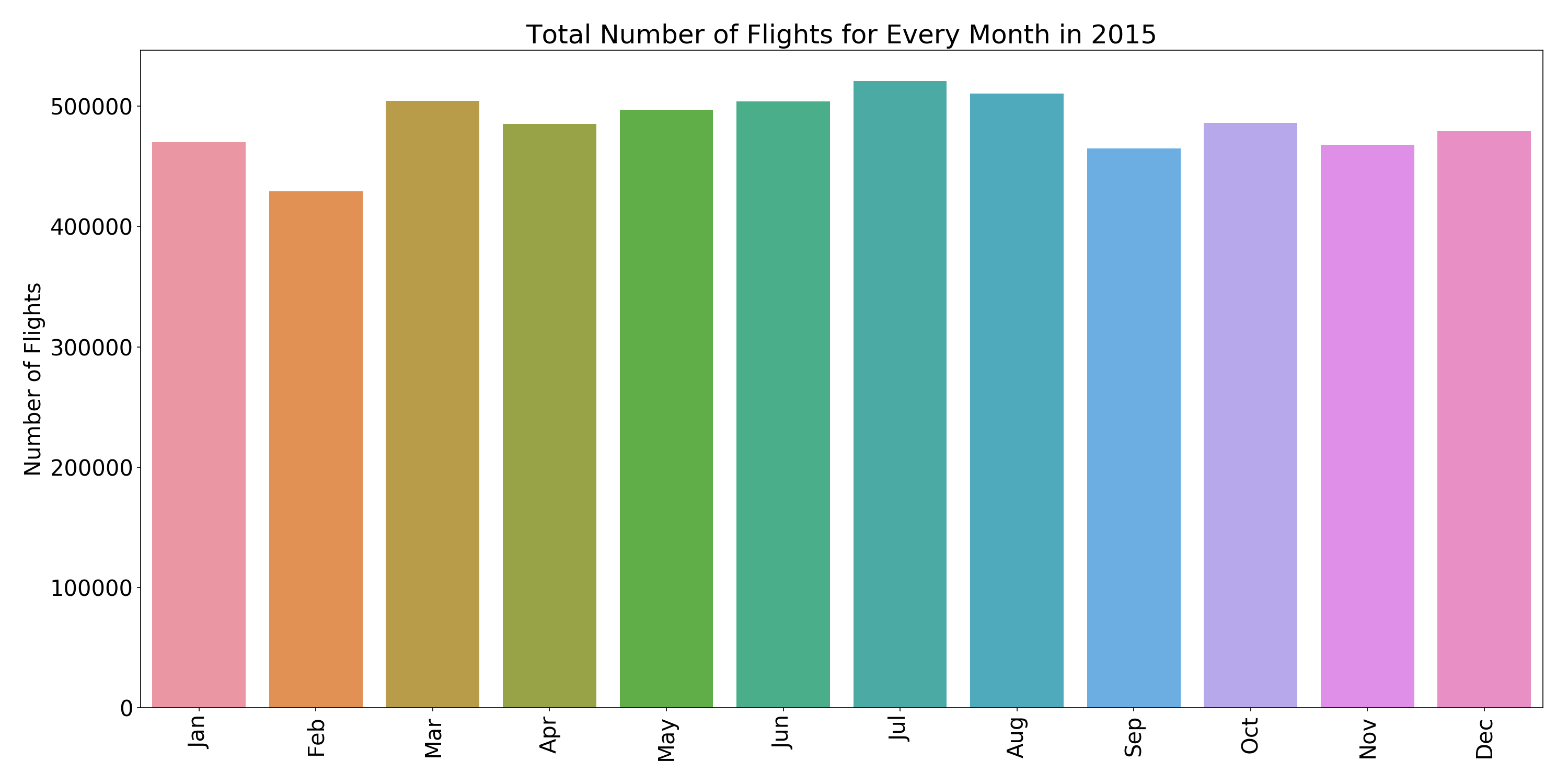 flights_every_month